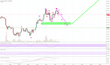 LTCUSD: LTC in a small correction. maybe a flat or expanded flat!