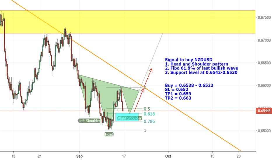 NZDUSD: Head & Shoulder pattern for buy NZDUSD