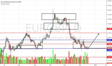 EURGBP: EURGBP near major support, key test area