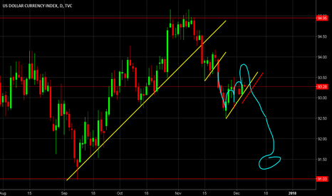 DXY: Possible US index trade to place Wed
