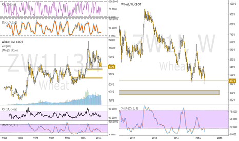 ZW1!: Wheat approaching higher low BULL opportunity into 420 zone.