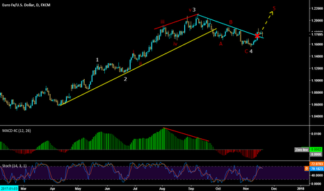 EURUSD: EURUSD Wave analysis