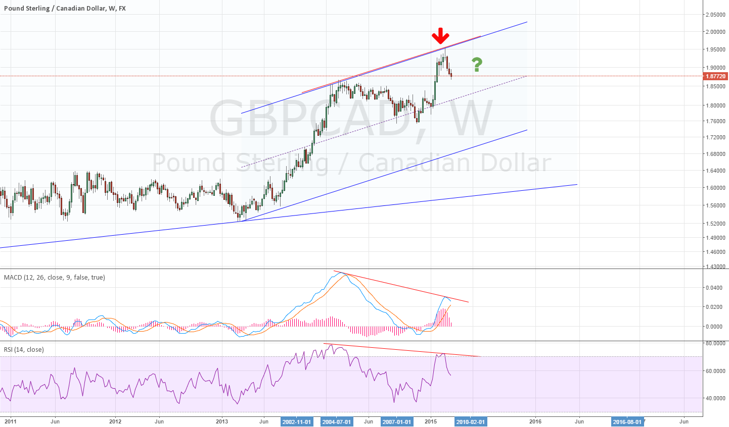 Weekly for GBPCAD divergence : look interesting ~
