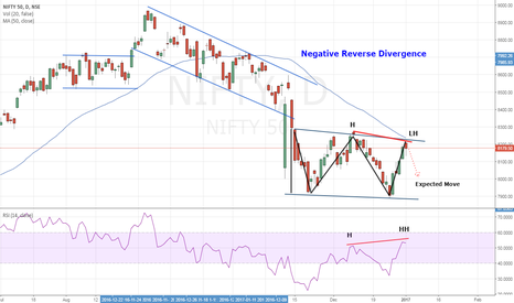 NIFTY: NIFTY- Negative Reverse Divergence, Resistance at 50 sma- Sell