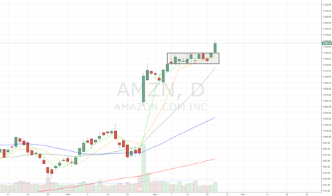 AMZN: Didnt chart AMZN all week. Missed out on this gift