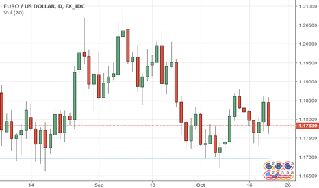 EURUSD: EURUSD Outlook Lower On Corrective Pullbacks
