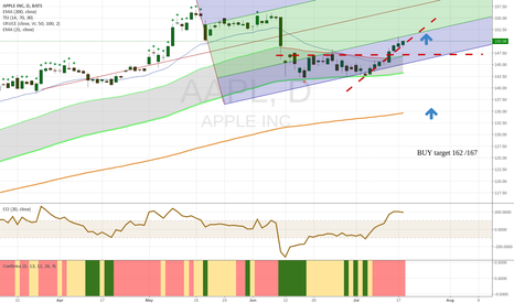AAPL: aapl buy long