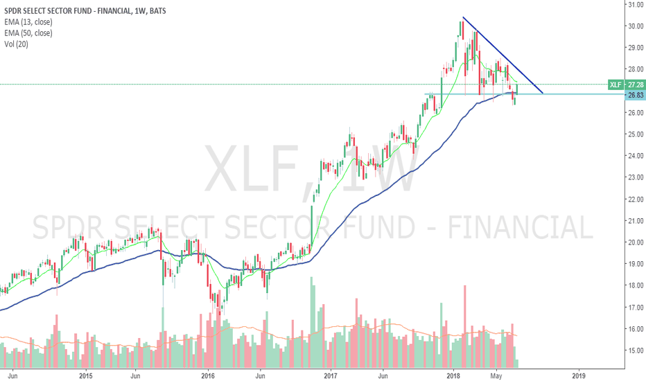 XLF: XFL Long