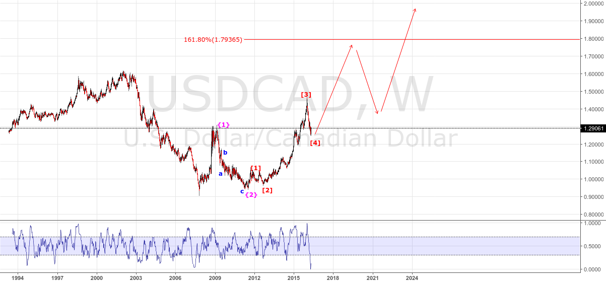 USDCAD - W - STRONG BUY