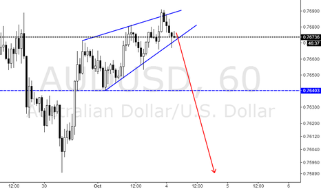 AUDUSD: short   At your peril,