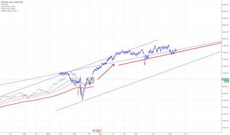 NSXUSD: NASDAQ - Ultimate LONG