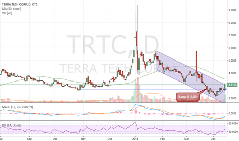 TRTC Stock Price and Chart — OTC:TRTC — TradingView