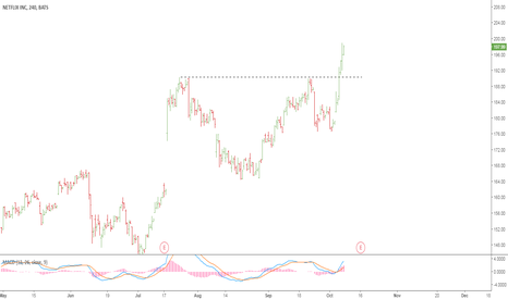 NFLX: NFLX a cup & handle pattern is spotted