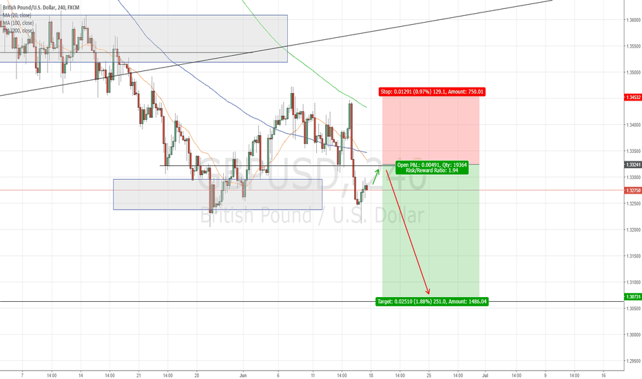GBPUSD: Potential SHORT opp for Cable