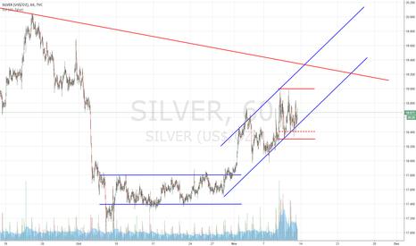 SILVER: Silver Strength?