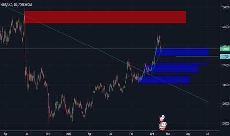 GBPUSD: new trader possibly rally using flow