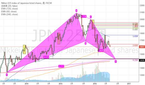 JPN225: 見えてきたJPN225のターゲット