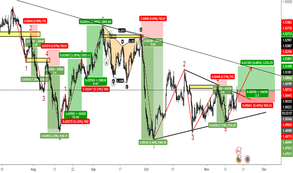 EURCAD: Always come from back to now