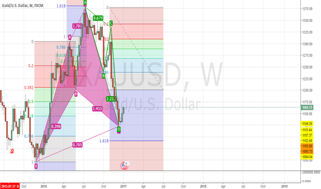 XAUUSD: looking for longs...