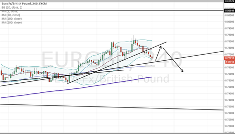 EURGBP: Trade of the day. Head and Shoulders to form EURGBP