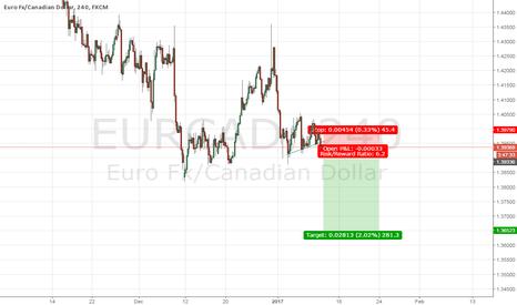 EURCAD: eurcad sell
