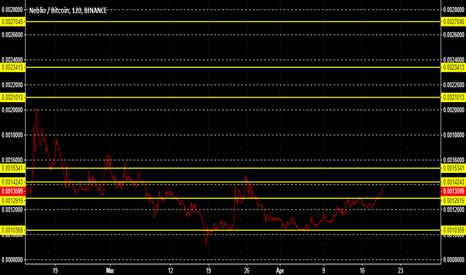 NEBLBTC: NEBL BTC Neblio Long-term Fibonacci Based Targets