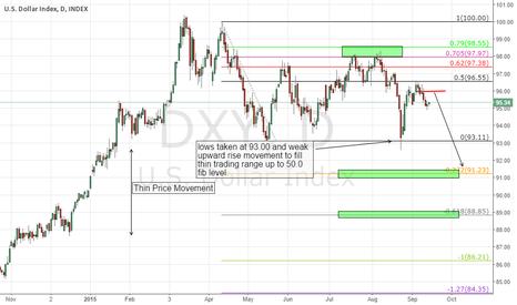 DXY: US Dollar Index Short