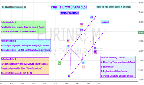 EURINR: Educational 02: How To Draw Channels?