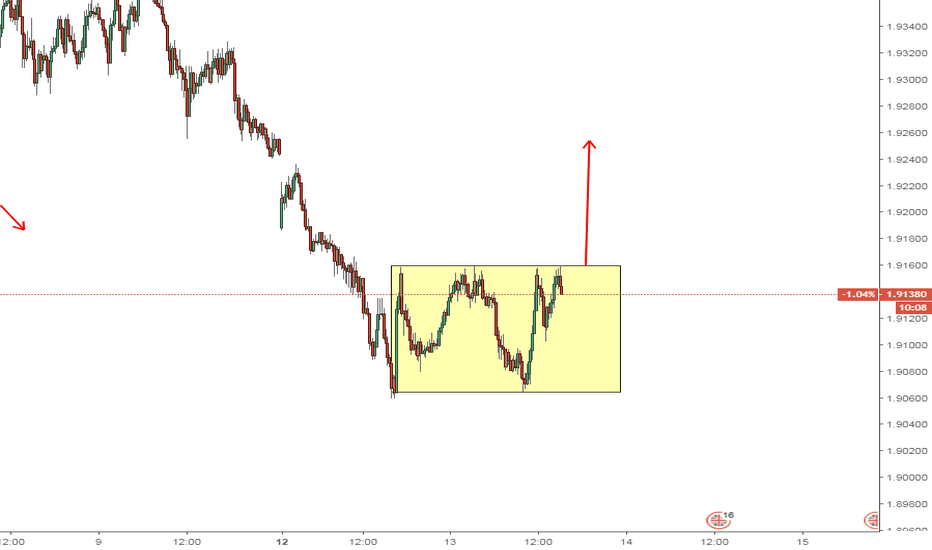 GBPNZD: gbpnzd rectangle