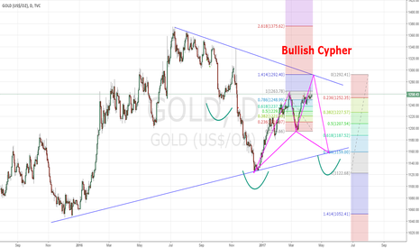 GOLD: bullish cypher & invert head and shouldes
