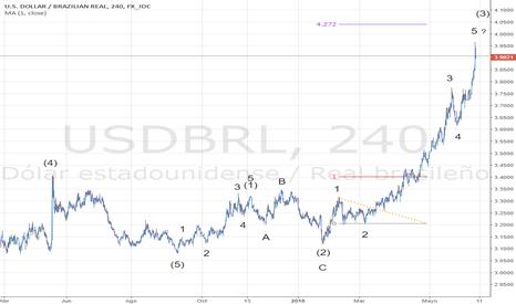USDBRL: Real brasileño en caída libre pero con retroceso por delante.