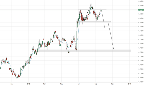 EURGBP: EURGBP H&S. Possible drop to 0.7600 area.