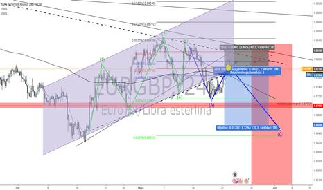 EURGBP: ventas eurgbp