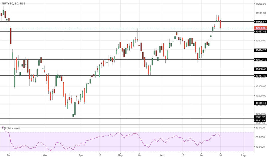 NIFTY: Nifty – Topped out ?