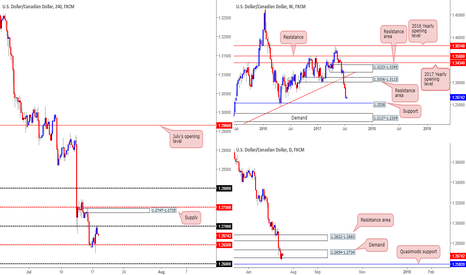 USDCAD: Short from 1.2679...