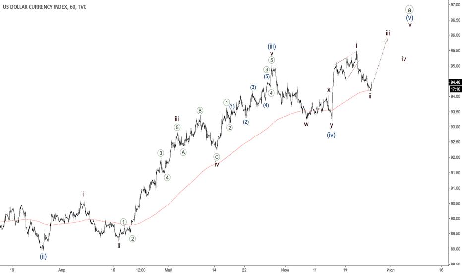 DXY: Индекс доллара - третья в пятой