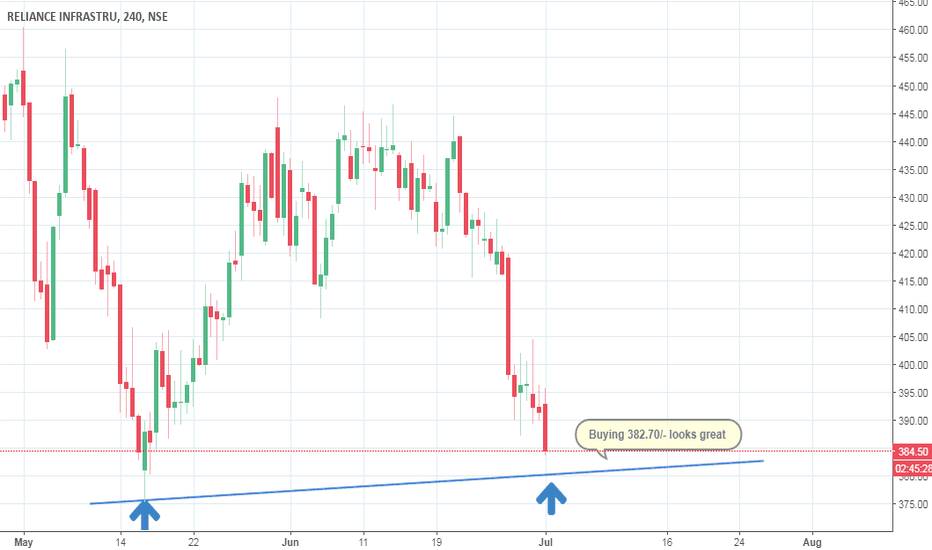 RELINFRA: Buying 382.70 looks great for this stock