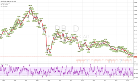 DB: Trade observation...