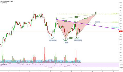 GC1!: Possible inverted H&S