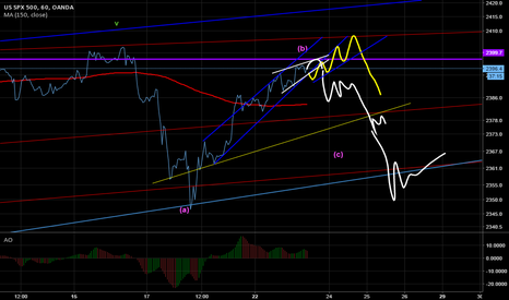 SPX500USD: Waiting for short