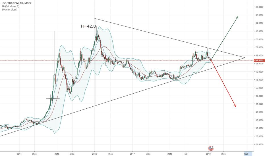 USDRUB_TOM: Большой треугольник