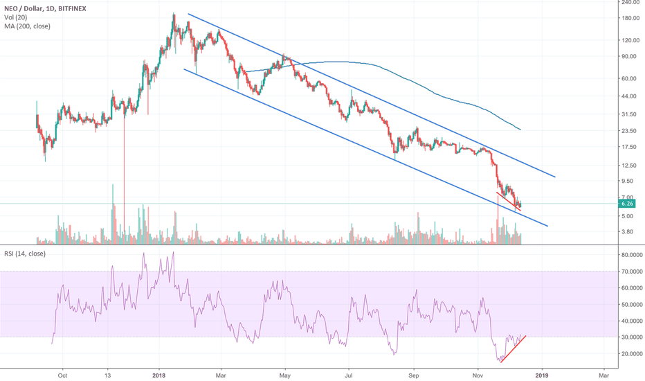 NEOUSD: NEO (NEO) TESTING SUPPORT AT DESCENDING CHANNEL