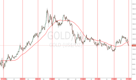 GOLD: Are we having another seasonal bounce up soon??