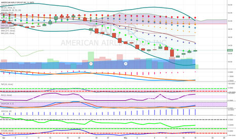 AAL: short on bounce  retest to  50 ma  use limit