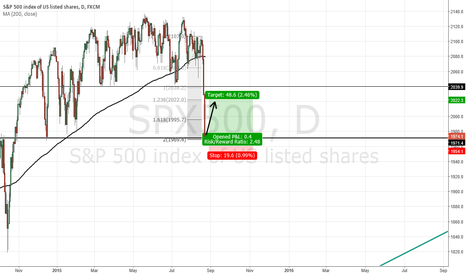 SPX500: Is today the day to go long on the S&P 500?