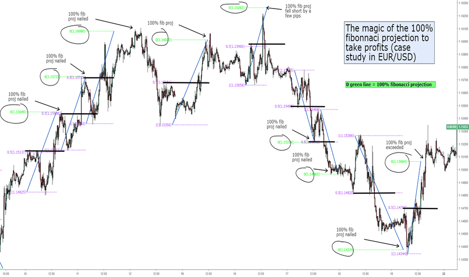 EURUSD: EUR/USD case study: The magic of the 100% target projection