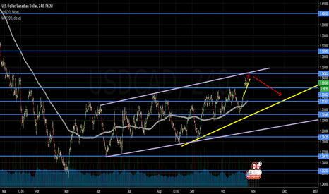 USDCAD: USDCAD FORECAST - 2 Things to Watch
