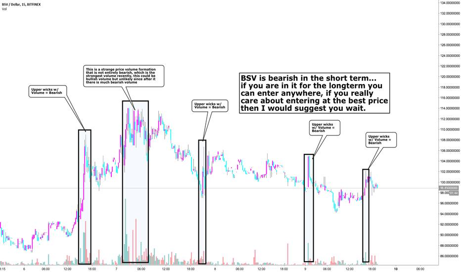 BSVUSD: BSV is bearish in the short term