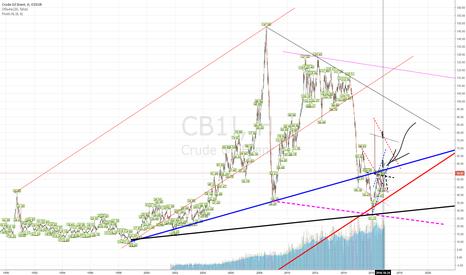 CB1!: нефть