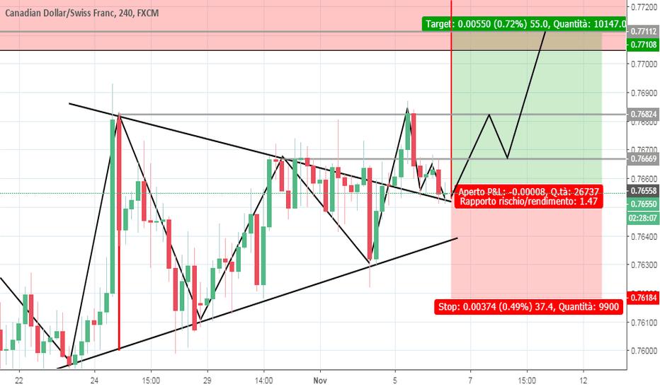 CADCHF: Triangolo simmetrico su cadchf